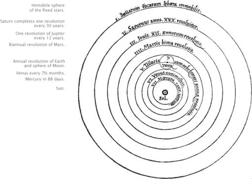 Model of Solar System:- Geocentric Vs Heliocentric Debate
